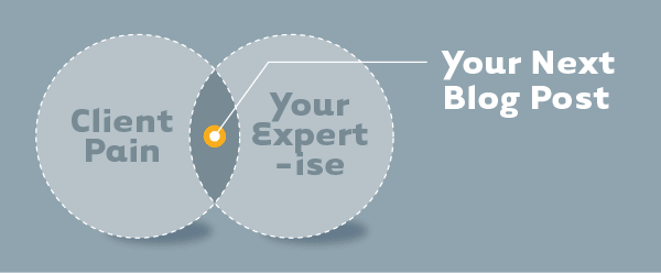 Venn Diagram: Intersection of client pain and your expertise = your next blog post