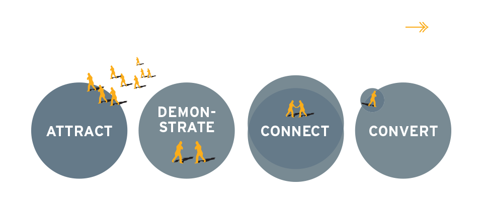 4 Functions of an AEC Firm Website