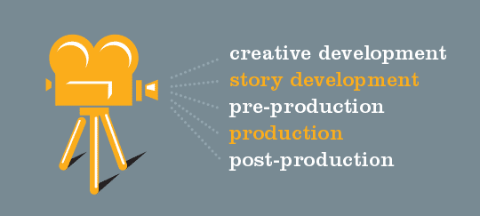 The Process of Creating Great Video