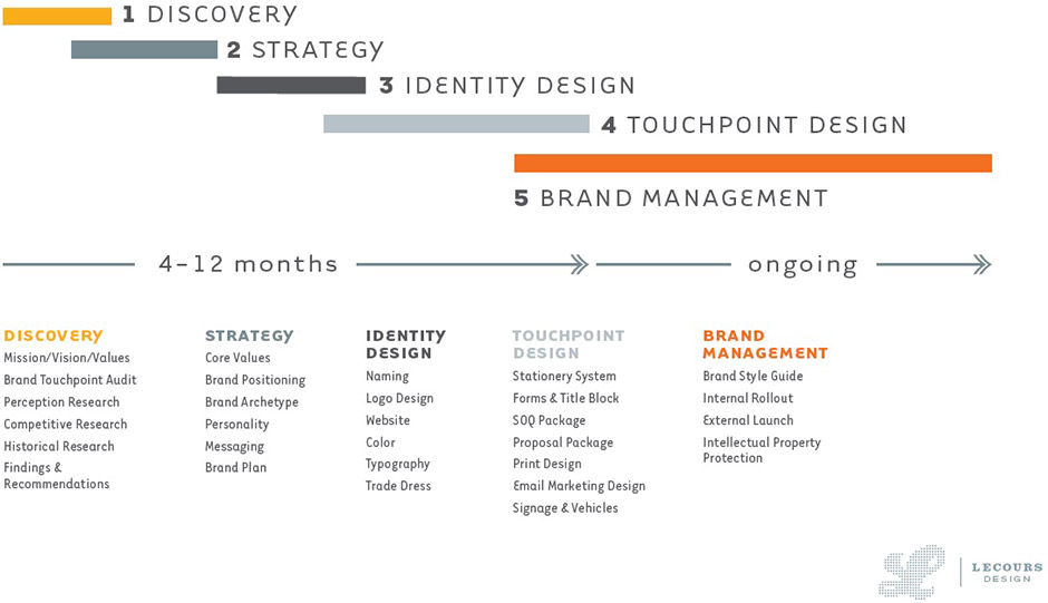 LecoursDesign Branding Process
