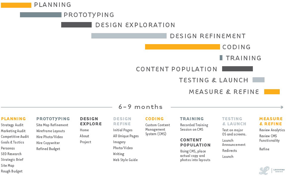 LecoursDesign Website Development Process